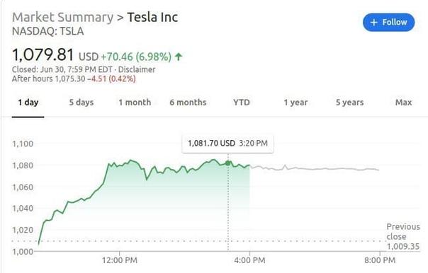 Десять лет назад компания Tesla Motors вышла на публичное размещение акций, собрав $226 млн при цене одной акции $17. К концу первого дня торгов курс акций вырос до $23,89, а на момент написания этой публикации он преодолел отметку в $1079.