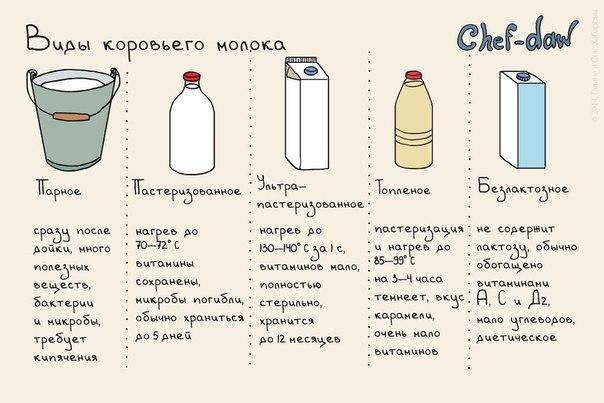 Молоко молоку рознь. #ru_lh