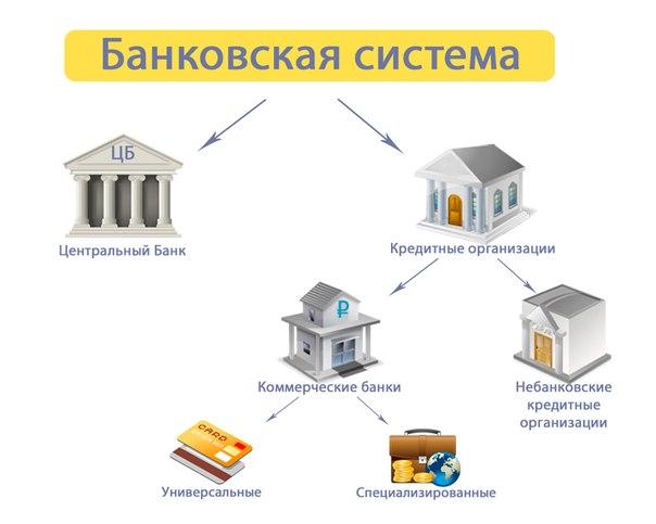 банковская система и НКО