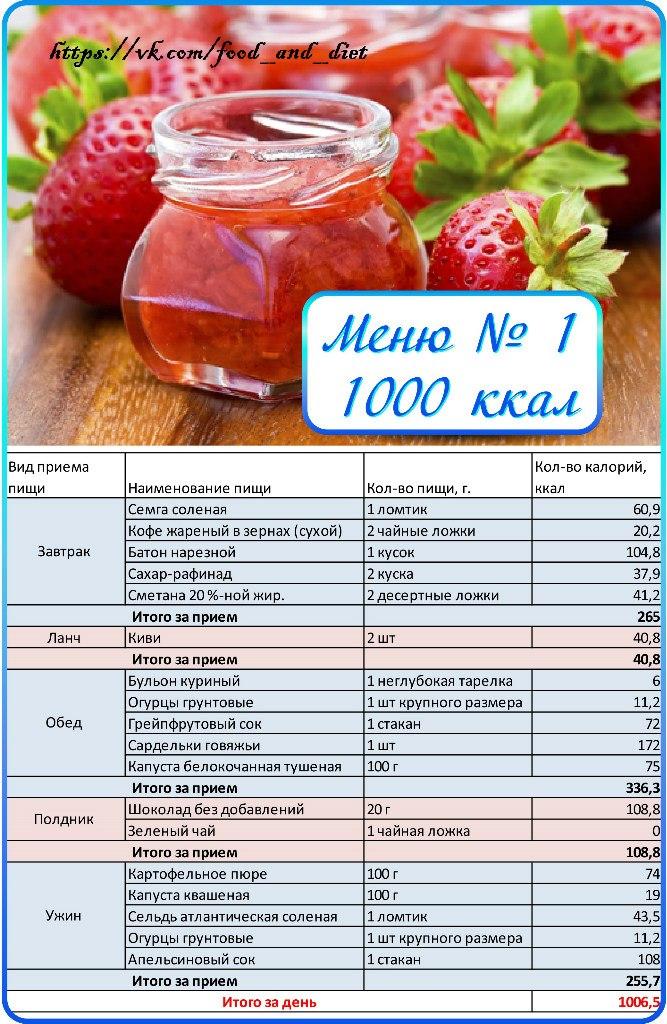 Калораж Для Похудения Меню. Меню ПП на неделю для похудения. Таблица с рецептами из простых продуктов, примерный рацион питания на 1000, 1200, 1500 калорий в день