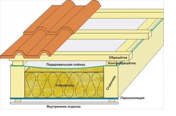 Кровельный пирог под металлочерепицу для разных типов крыши