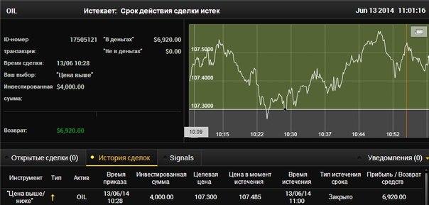 Макмиллан Опционы Как Стратегическое Инвестирование