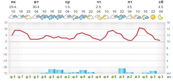 Погода в новоюгино на 5 дней