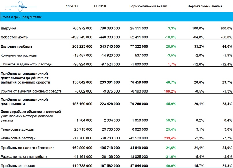 ВСМПО-АВИСМА полугодовой отчет