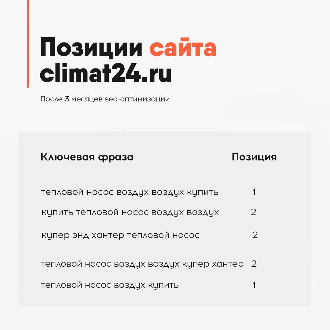 пример позиций сайта климат24 в Москве