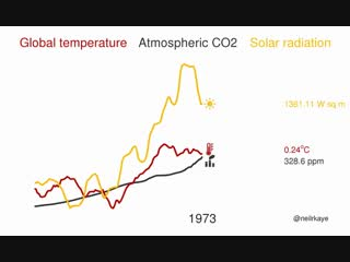 https://www.reddit.com/r/dataisbeautiful/comments/9p81d4/temperature_atmospheric_co2_and_solar_radiation/