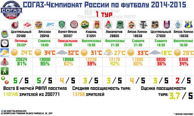 Обзор посещаемости 1 тура чемпионата России по футболу сезона 2014/15