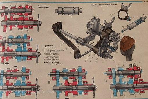 Схема коробки передач на мтз