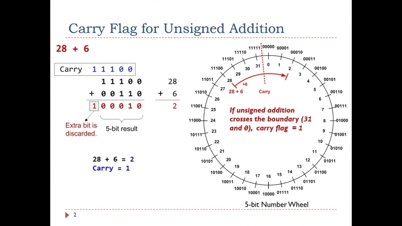 Carry flag for unsigned addition and subtraction