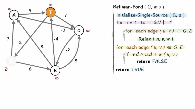 Graph Bellman-Ford Shortest Path