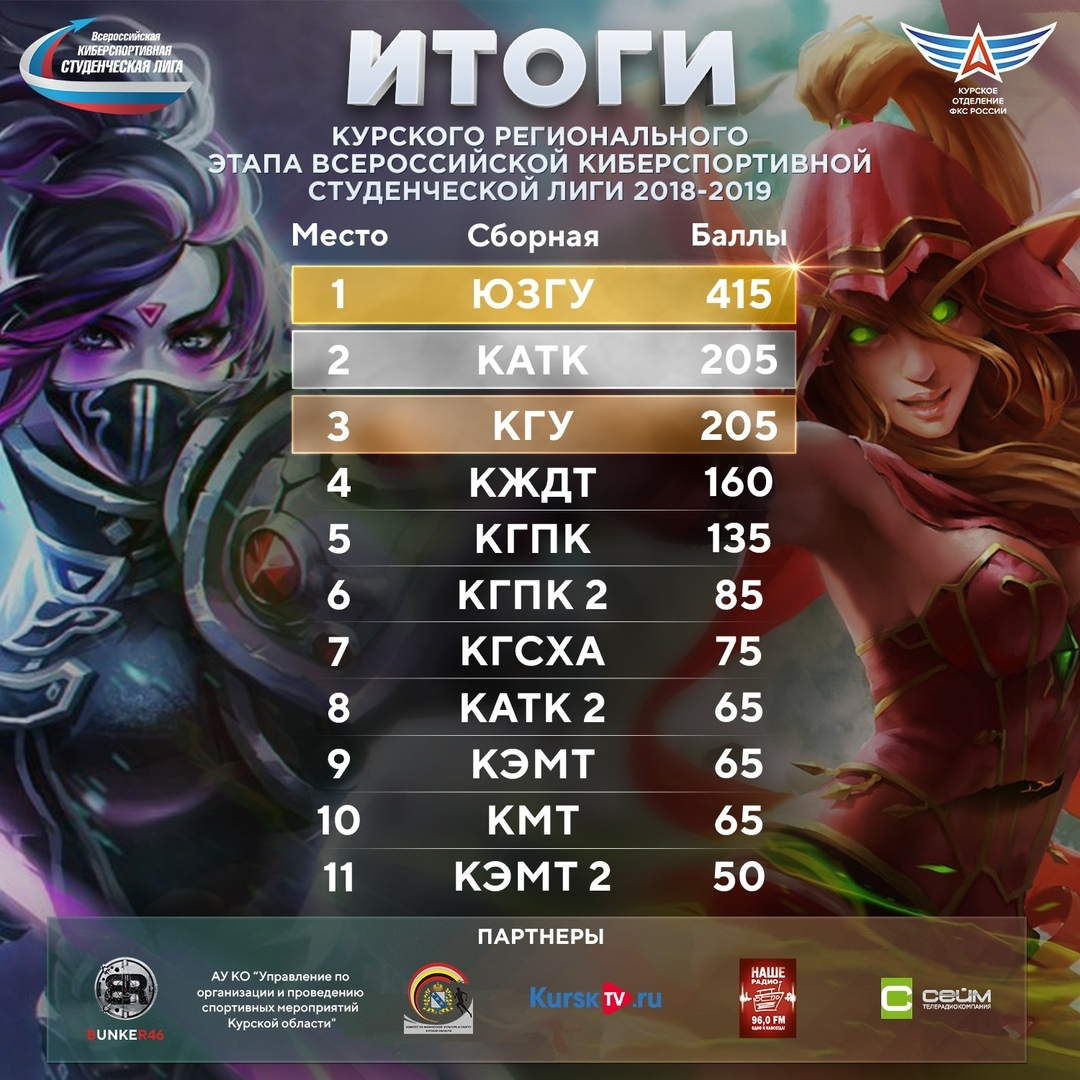 ЮЗГУ победил в региональном этапе 3 сезона Всероссийской киберспортивной студенческой лиги