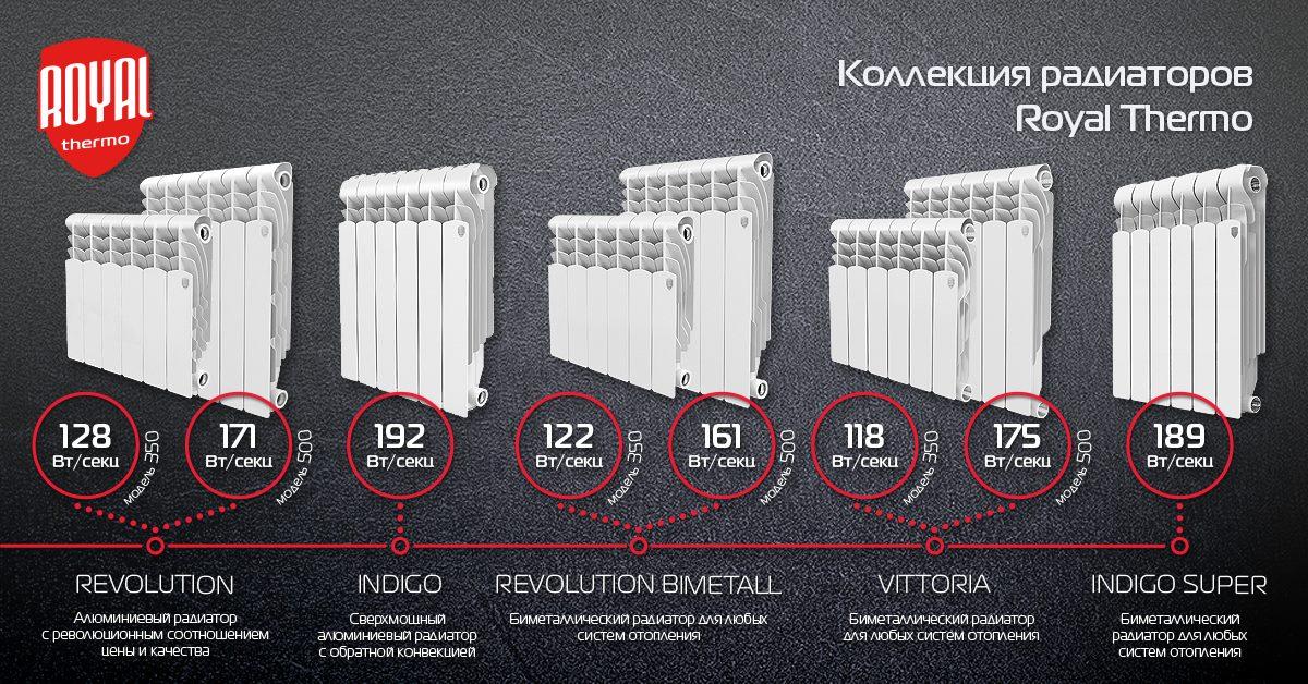 Радиаторы Roal Thermo