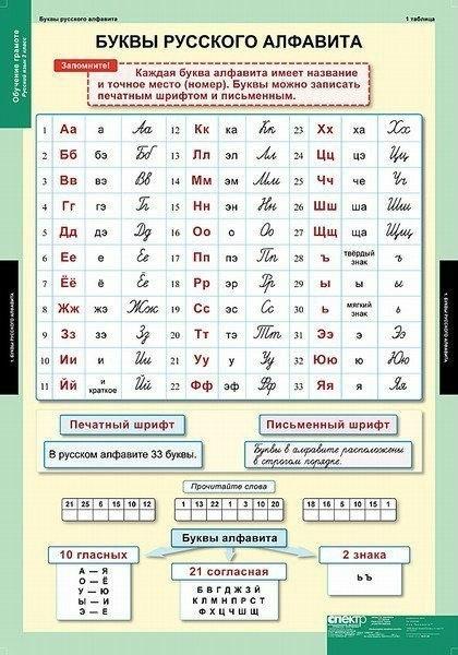 Русский язык. Полезные таблицы для школьников.