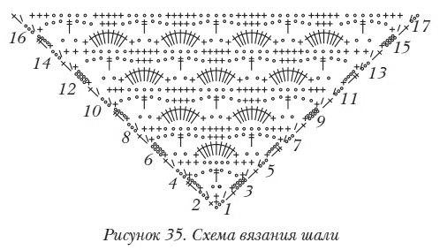 Часть 2 - Схемы вязания шалей