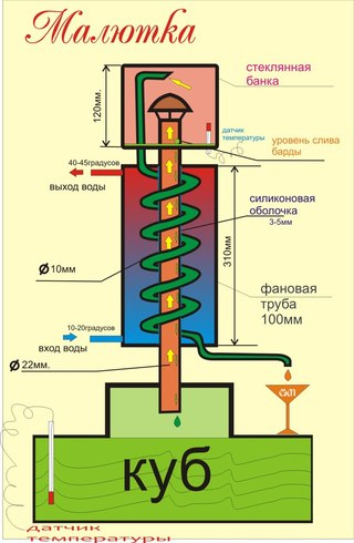 Бражные колонны
