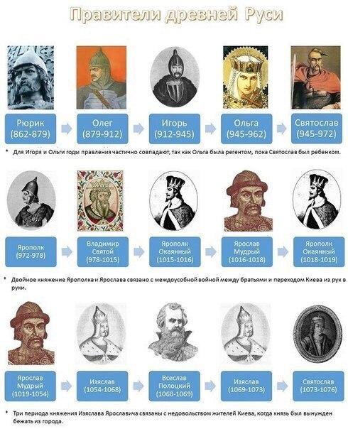 Все правители России от Рюрика до наших дней