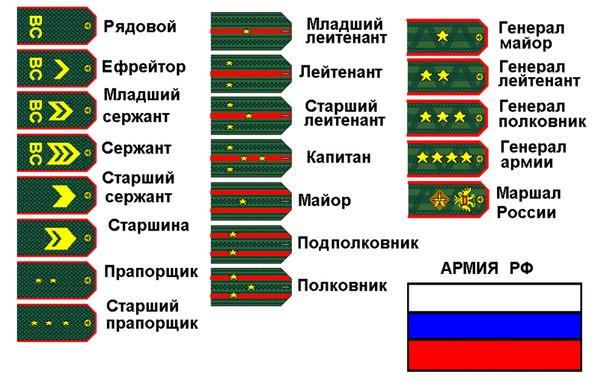 Погоны и воинские звания армий