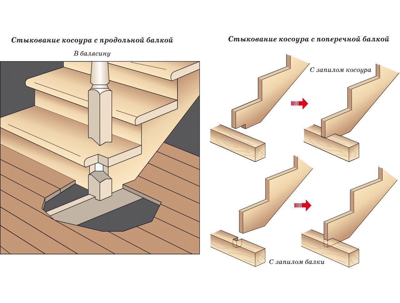 Устройство лестниц на деревянных косоурах, всем проектантам на заметку.