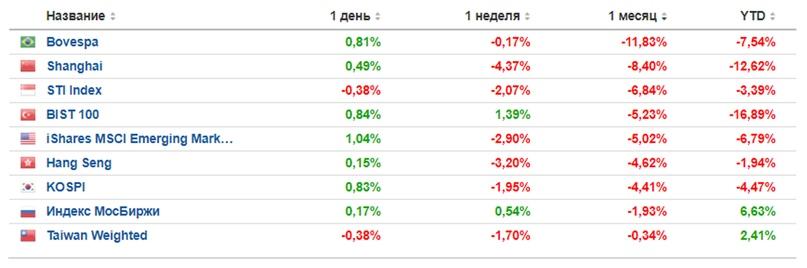 Почему рынки падают, несмотря на сильные финансовые результаты компаний?