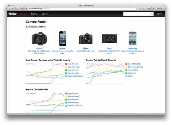 Flickr помогает найти лучшую для вас камеру или смартфон с камерой →