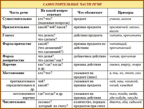 местоимения в русском