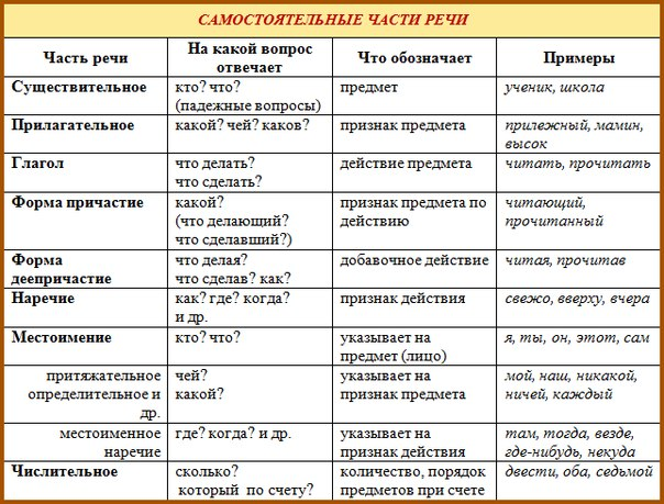 Схема таблица русский язык части речи фото 934