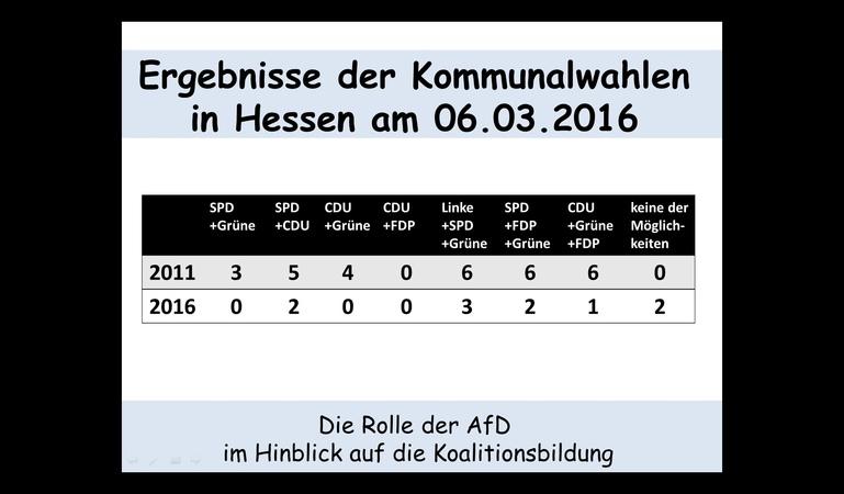 Die Ergebnisse der AfD im Hinblick auf die Koalitionsbildung