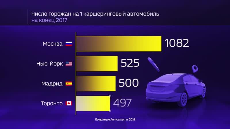 Россия в цифрах Каршеринг набирает популярность