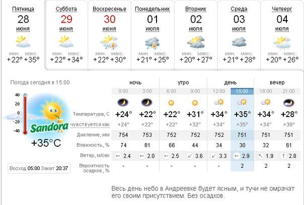 Погода в Севастополе, прогноз погоды в Севастополе на