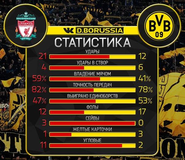 Ливерпуль выбил Боруссию Дортмунд из Лиги Европы