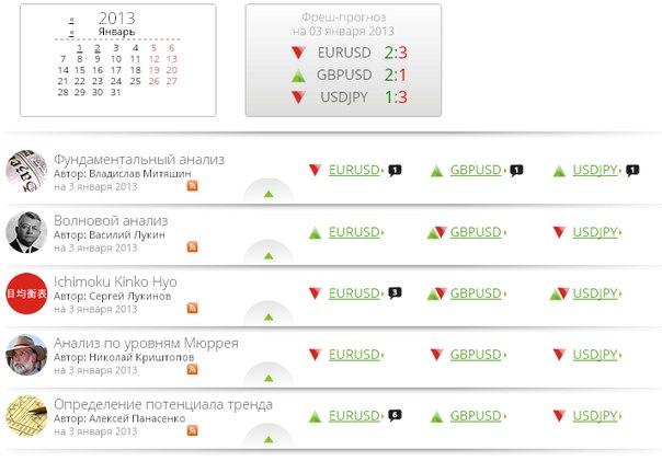 Курсы валют онлайн форекс прогноз