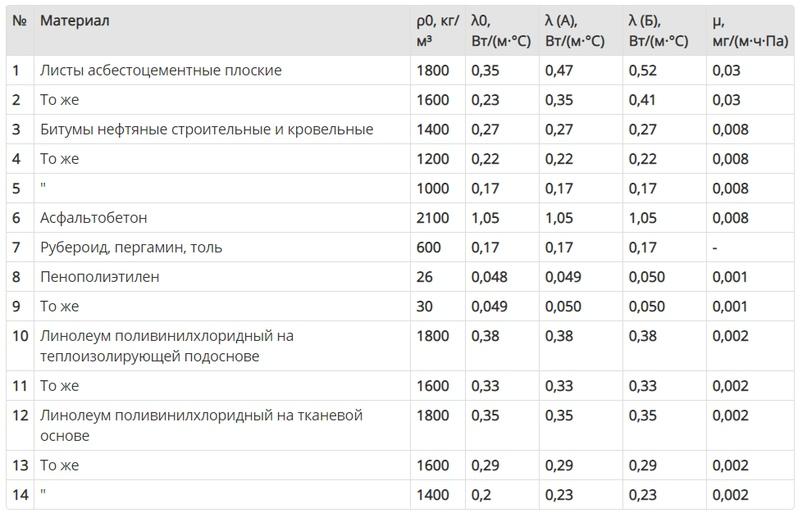 Таблица коэффициентов теплопроводности Кровельные материалы