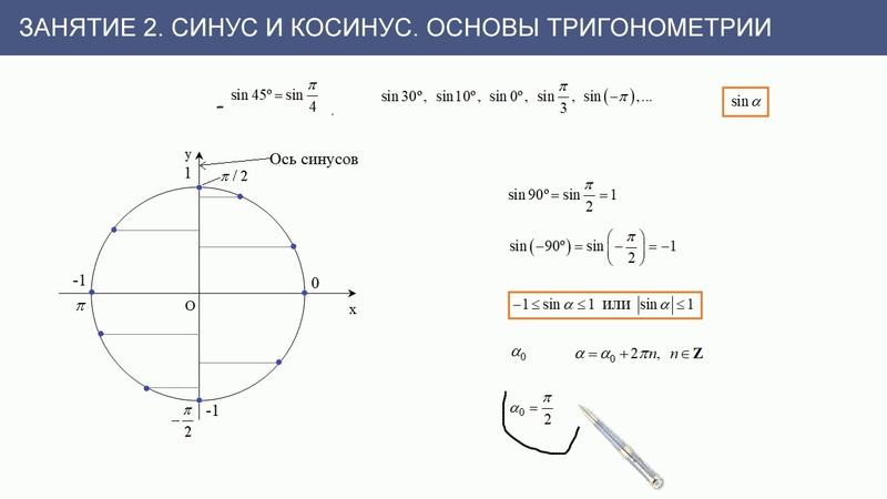 Занятие 2 Синус и косинус Основы тригонометрии