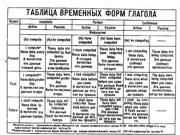Таблица временных форм глагола