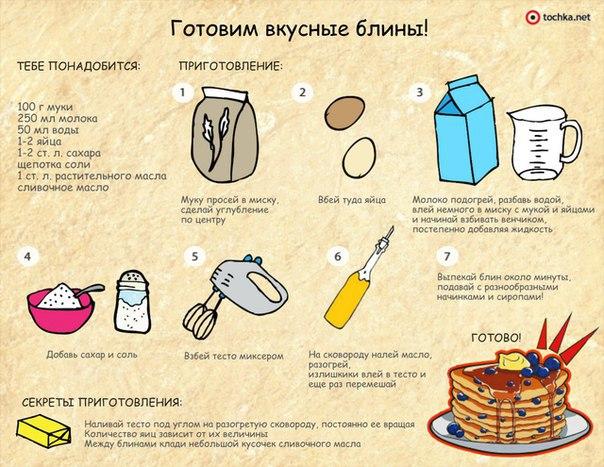 Как сделать блины на молоке рецепт понятно для детей