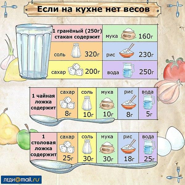 Как просто определить вес продуктов ☝ «Налить 300 мл воды, добавить 50 г сахара, 10 г соли…» Встречи с «точными» рецептами не очень радуют, если на кухне нет весов. Однако имея под рукой стакан, столовую и чайную ложки можно легко отмерить нужные продукты в граммах. Сохраните себе