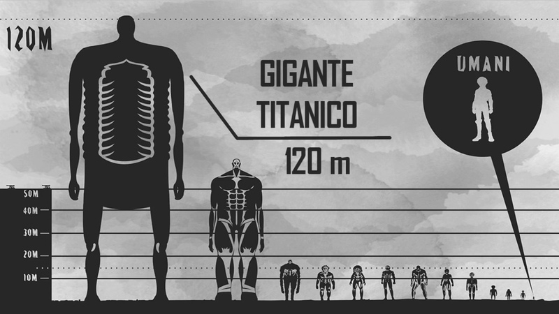 Attack on Titan Dimensioni dei Giganti Titan Size Comparison