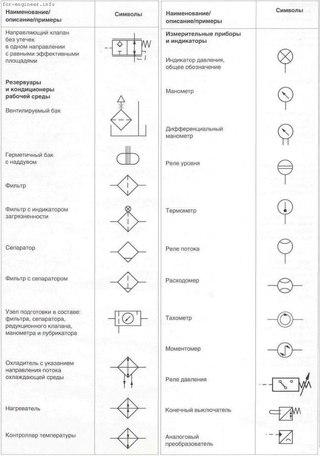 Гидравлика Схема/обозначение