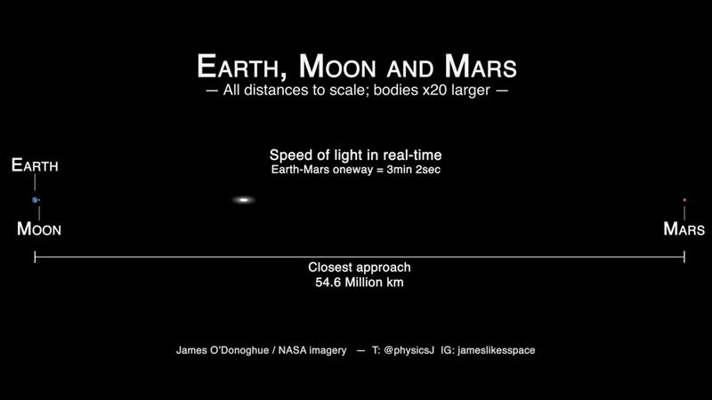 Скорость полета света от Земли до Марса, в реальном времени.