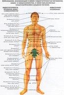 Судороги и боли в суставах