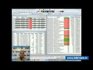 Юлия Корсукова. Украинский и американский фондовые рынки. Технический обзор. 14 апреля. Полную версию смотрите на www.teletrade.tv