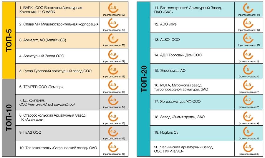 Рейтинги и отзывы о заводах трубопроводной арматуры - Изображение