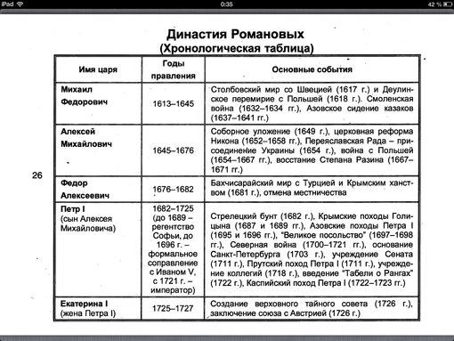 хронологическая таблица россия и мир