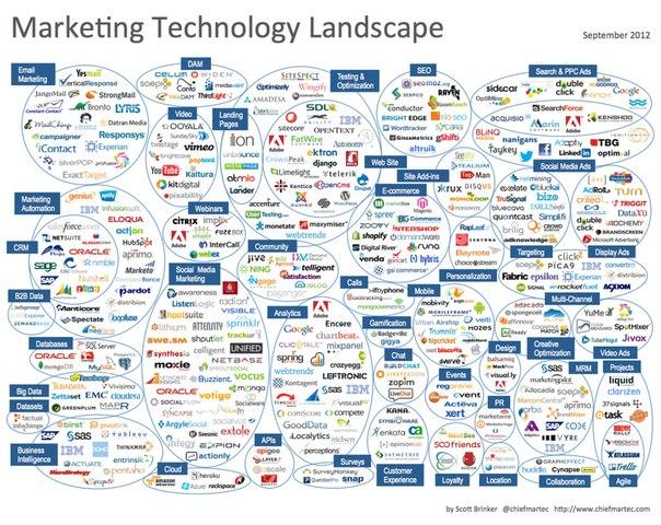 Что такое Интернет-Маркетинг: