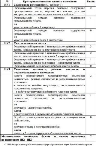 оценивания по русскому языку: