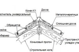 металлочерепица - вентиляция кровля из металлочерепицы.