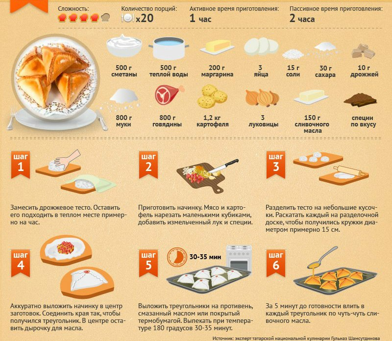 Кухня пошаговые рецепты с