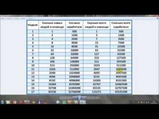 Как заработать денег в интернете 'Самый Быстрый Метод!'