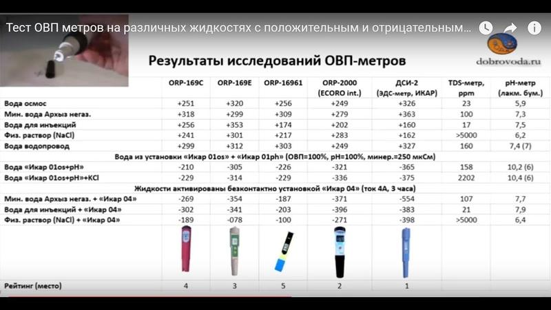 Тест ОВП метров на различных жидкостях с положительным и отрицательным ОВП.