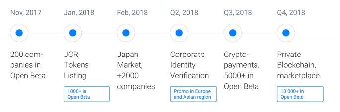 JincorICO - простое создание смарт контрактов